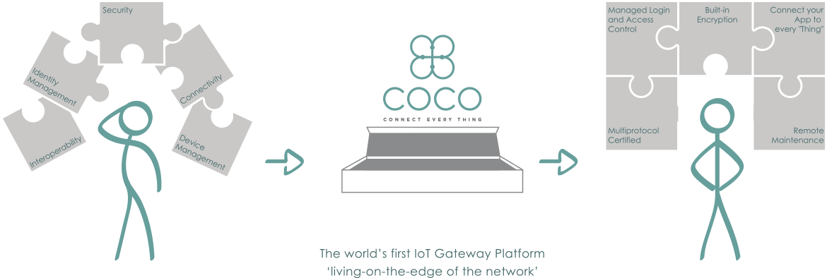 How COCO helps developers and OEMs